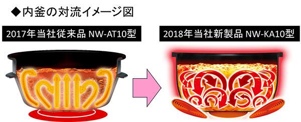 内釜の対流イメージ図