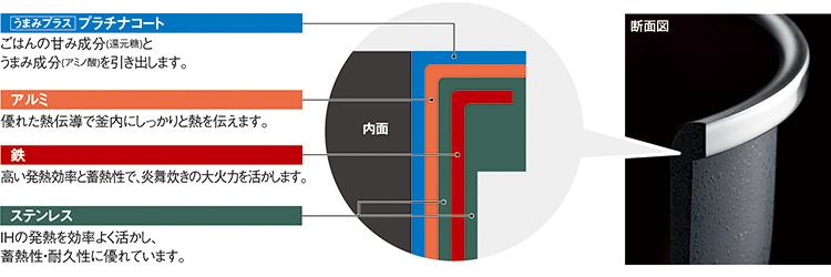 内釜の素材組み合わせイメージ