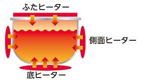https://www.zojirushi.co.jp/syohin/ricecooker/nlba/images/feature02_image.jpg
