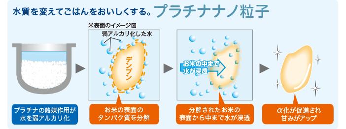 水質を変えてごはんをおいしくする。プラチナナノ粒子