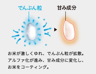 でんぷん粒→甘み成分 お米が激しくゆれ、でんぷん粒が拡散。アルファ化が進み、甘み成分に変化し、お米をコーティング。