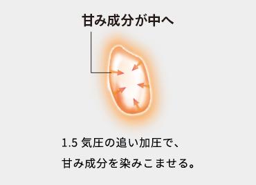 甘み成分が中へ 1.5気圧の追い加圧で、甘み成分を染みこませる。